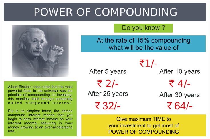 The Power of Compounding. #DoYouKnow #Investment #WealthMultiplier