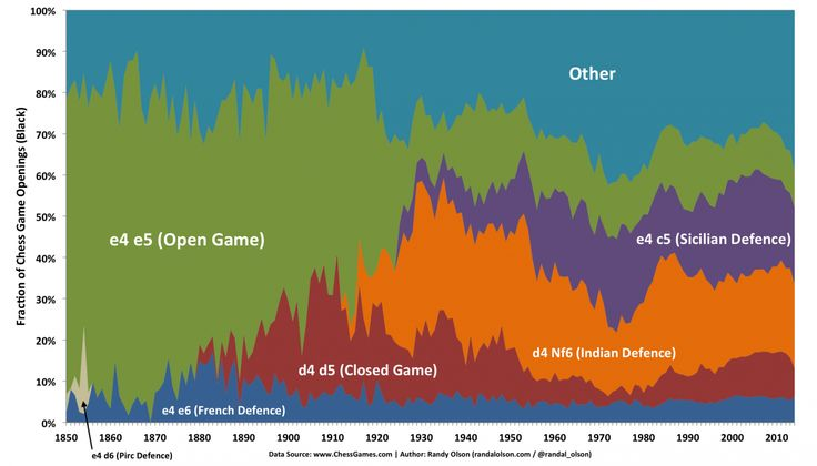 The mathematically proven winning strategy for 14 of the most popular games - The Washington Post