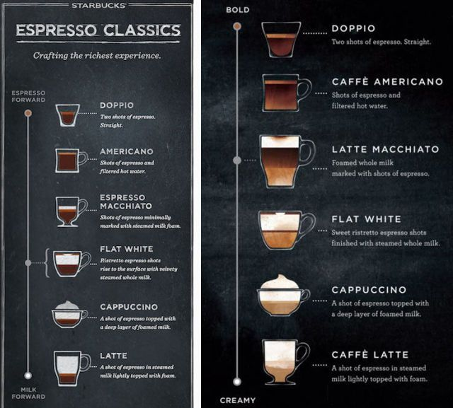 1000 Ideas About Espresso Drinks On Pinterest Espresso