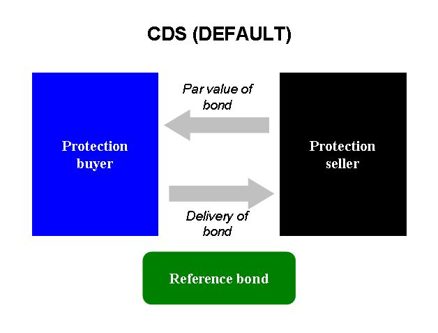 CDS-default - Credit default swap - Wikipedia, the free encyclopedia