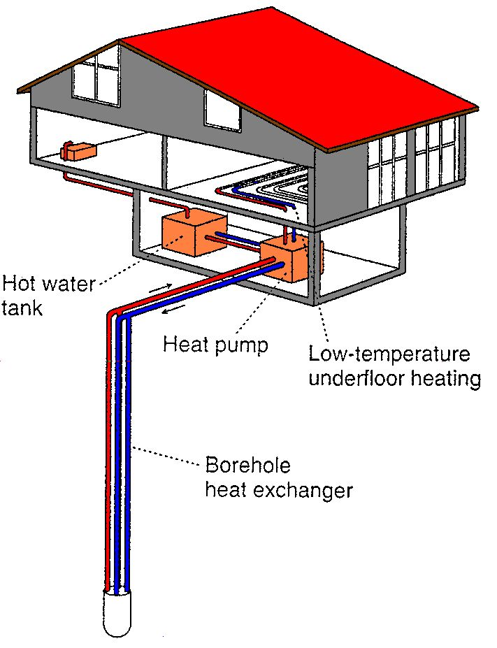 Best 25 geothermal energy ideas on pinterest heating for Geothermal house plans