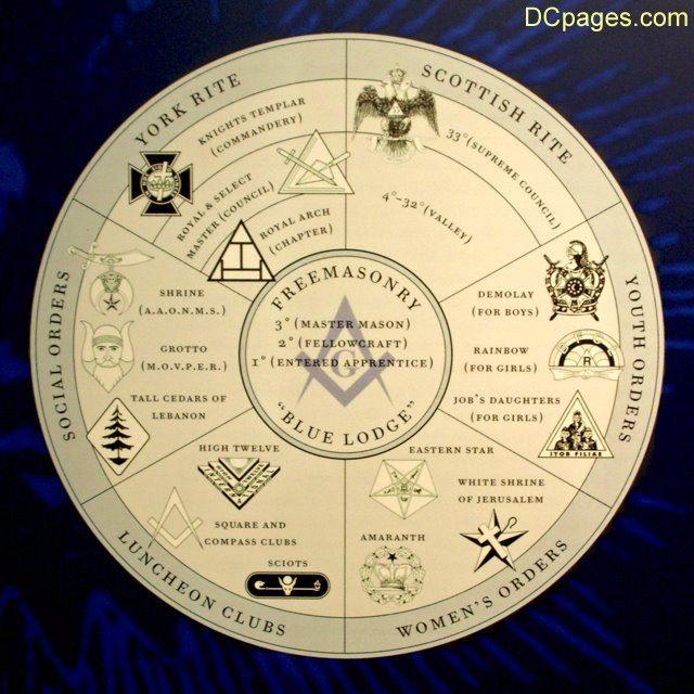 The world of Freemasonry