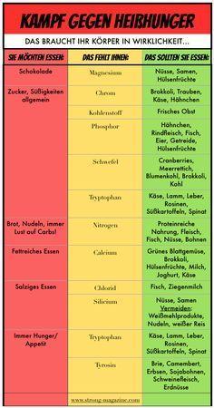 Heißhunger stoppen – die Tabelle
