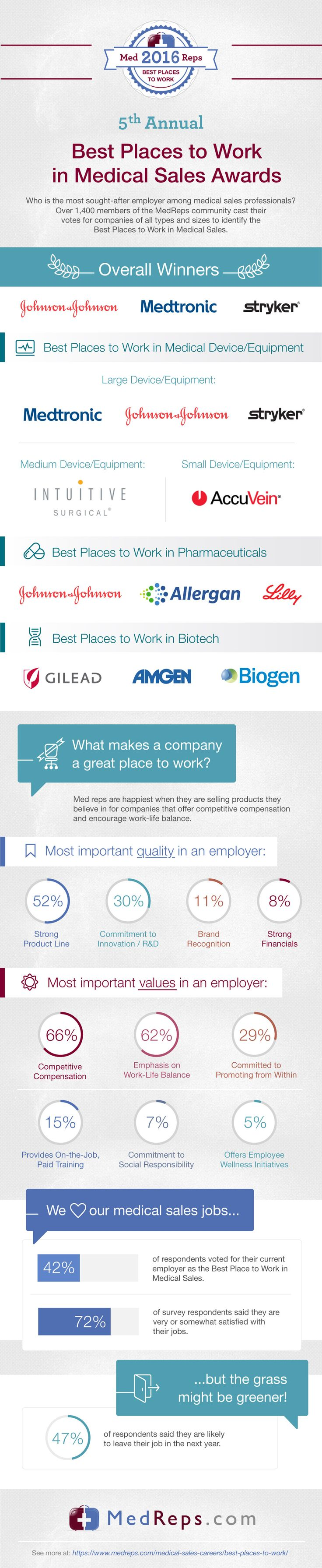 Where Are the Best Places to Work for Medical Sales?