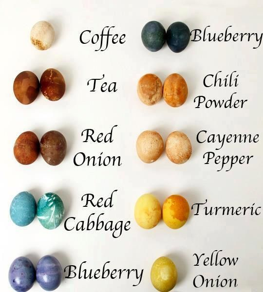 Chart of color's that can be used from food being boiled then the egg set into the water to dye with natural color.