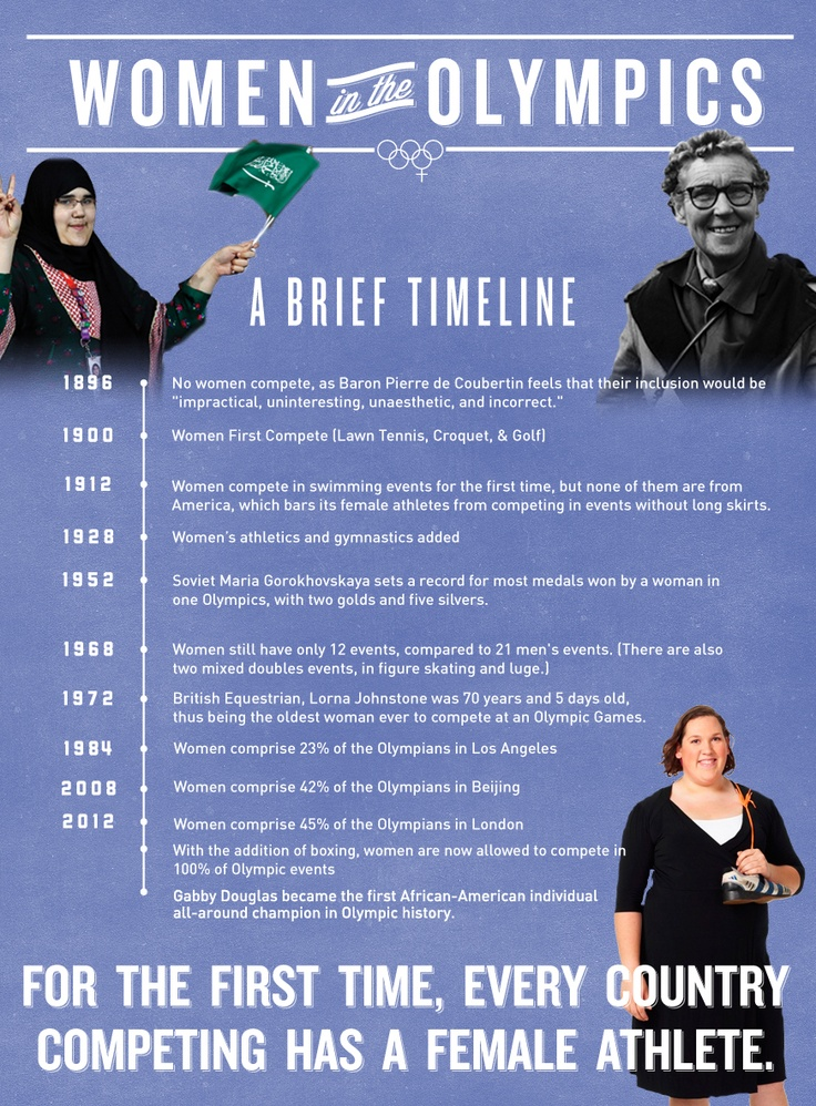 A brief history of women at the Olympics via @UpWorthyFeminist Culture, Women Olympics,  Website, Fit Feminism, Feminism History, Olympics Athletic, Athletic Fit, Lose Weights, Olympics Women