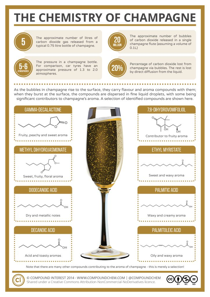 Drinking champagne tonight for New Years Eve? Learn about the chemistry of champagne!