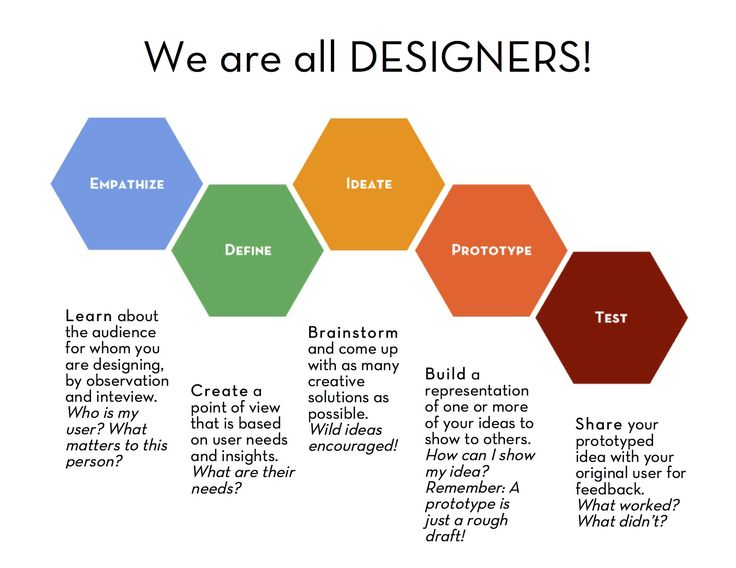 Design Thinking This are steps by steps of how to use Design thinking on whatever you would like to created. This is a very good explanation of Design Thinking, because it gave us the step by step  of what to do in order to achieve the result, and it also explain each step.