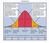 NORMAL CURVE - Bing Images The normal distribution curve is the basis for probability theory. Probability theory builds on this distribution. If something is rare, occurring more than two standard deviations above or below the mean, we probably caused it to happen by our research manipulation. Therefore, we have found statistical significance, p < .05. Use graphic in PowerPoint as explanation of probability.