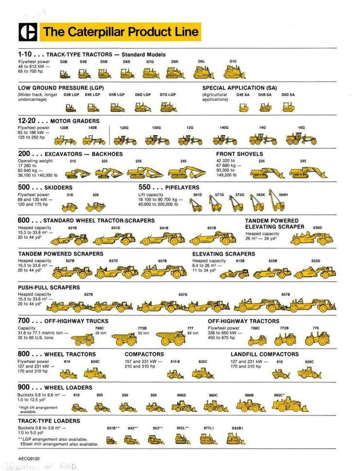 caterpillar machine names