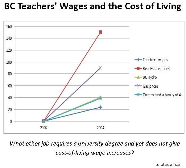 BC Teachers' Wages vs Cost of Living