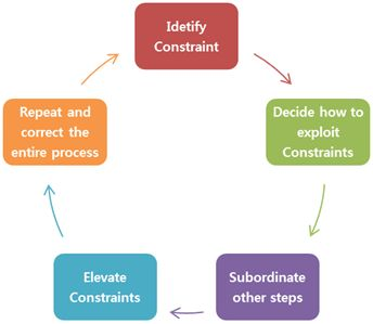 the goal by eli goldratt and operations management decisions What is the toc the theory of constraints (toc) was created by dr eliyahu m goldratt in his 1984 book the goalthe toc is based on the idea of using scientific principles and logic to guide human-based organizations in their decision-making processes.