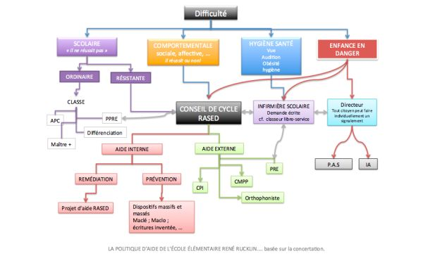Carte Mentale du cheminement des AIDES #handicap #dys
