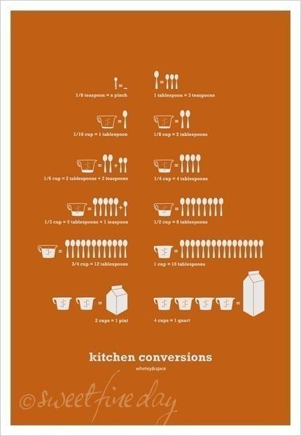 Kitchen Conversion Chart. My mom has a tacky one of these inside a kitchen cabinet. Why not make it classy artwork instead. I'll openly admit to everyone one day that I do not know how to do this in my head, I don't mind!!