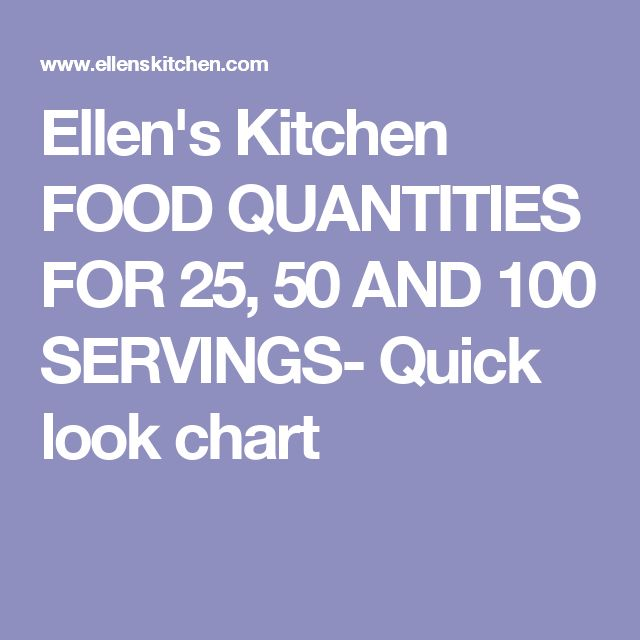 Ellens Kitchen: Ellen's Kitchen FOOD QUANTITIES FOR 25, 50 AND 100