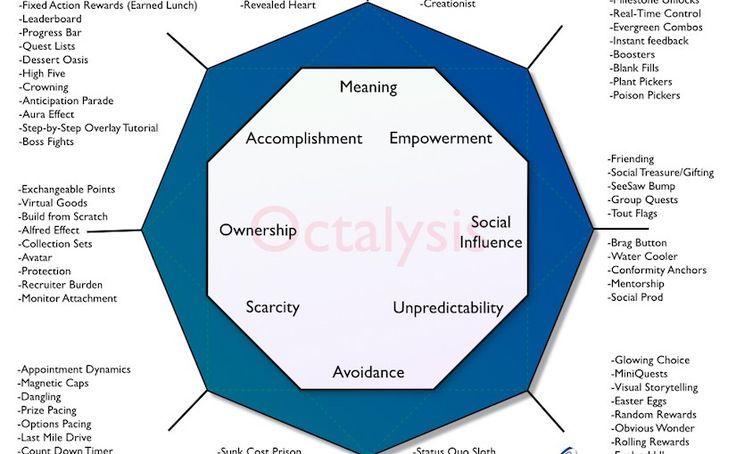 Gamification Octalysis Framework