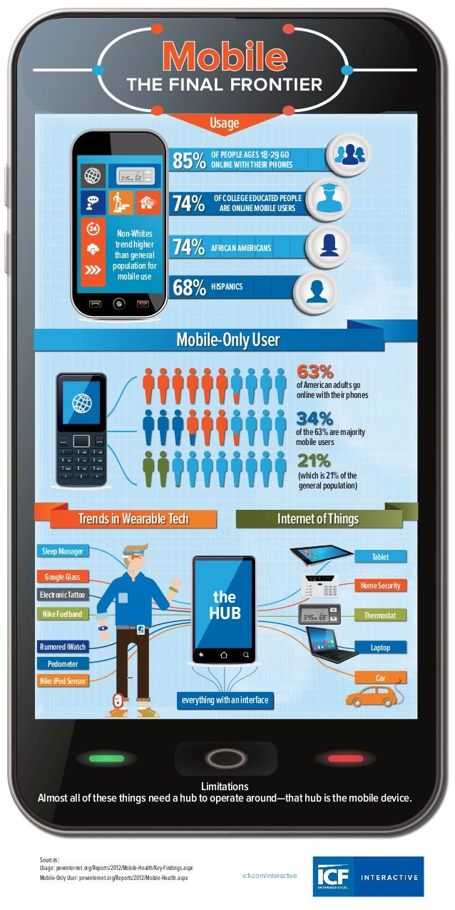 Infographic: Mobile the Final Frontier  by Cheryl Deal -ICF International via slideshare