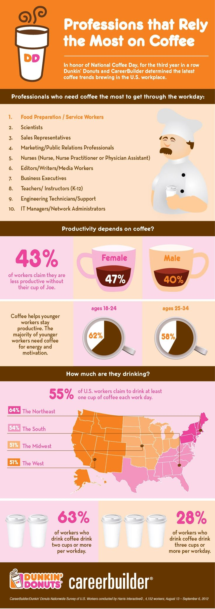 Coffee addiction by profession. Marketing = #4. Nice branding and content marketing also by Dunkin Donuts and Career Builder.