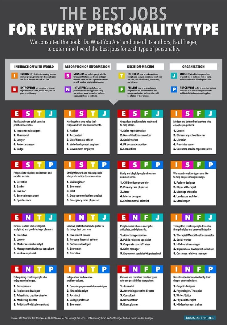 The Best Jobs For Every Personality Type st Martin's