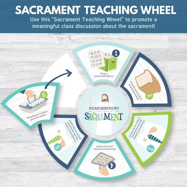 The Sacrament Wheel - Great for teaching Primary children or families about the sacrament (Primary 3 Lesson 32)
