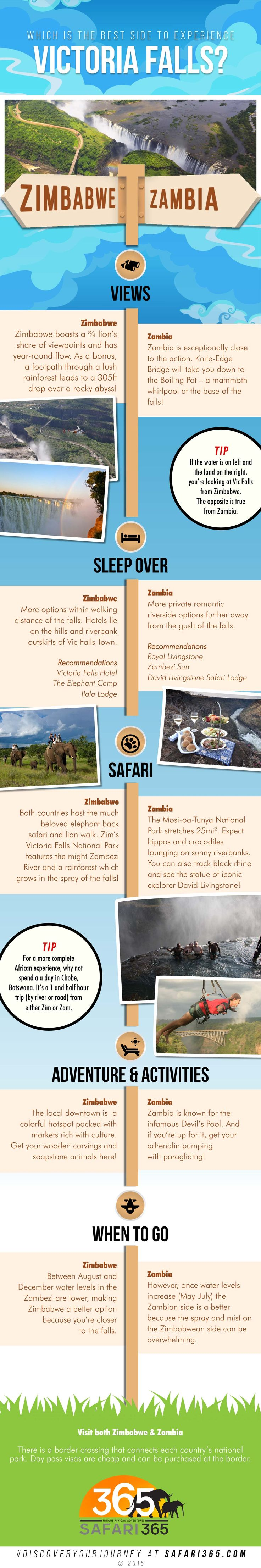 INFOGRAPHIC: Zimbabwe Vs. Zambia. What to know when visiting Victoria Falls. #DiscoverYourJourney