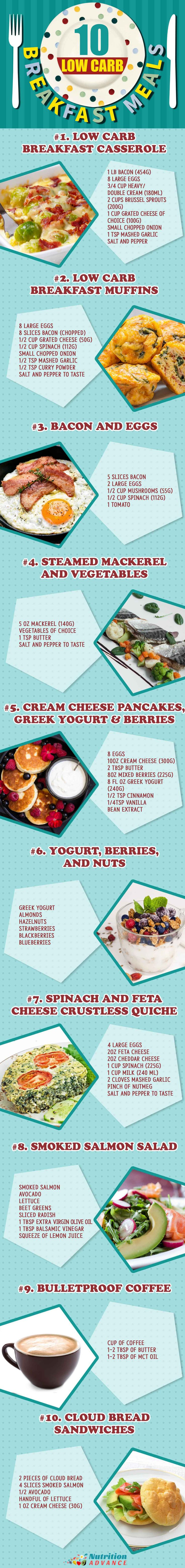 Low Carb Breakfast: 10 recipes that are low in carbs and high in nutrients. All recipes are gluten-free, no oil, no sugar, no grains. Perfect meals for LCHF.