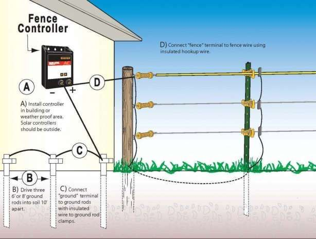 15  Home Electric Fence Wiring Diagram - Wiring Diagram