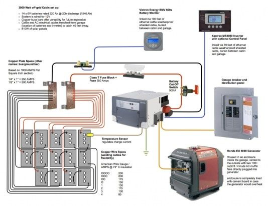 Off Grid Wiring Diagrams | Wiring Diagrams Off Grid Solar System Wiring Diagram on