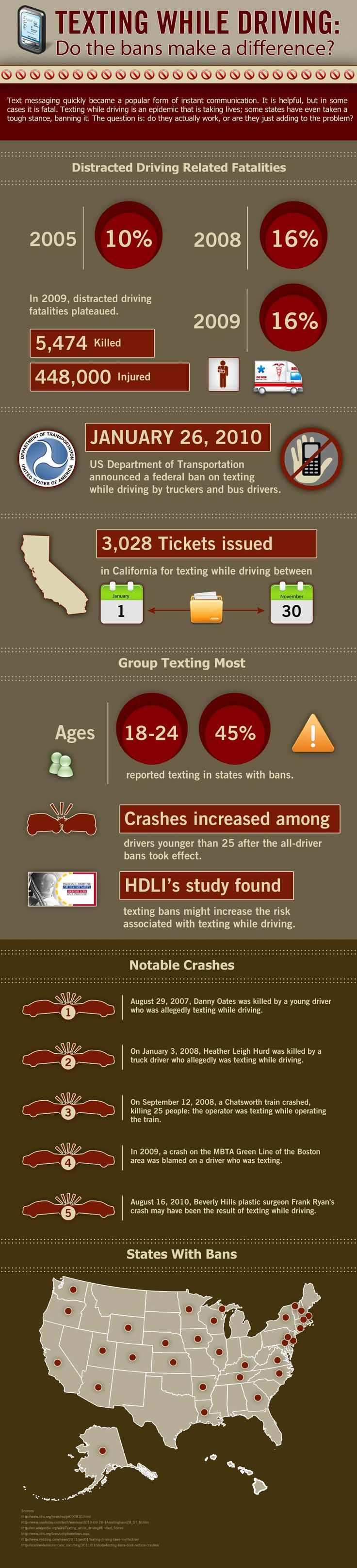 The 25 best texting while driving ideas on pinterest distracted driving driving safety and texting and driving accidents