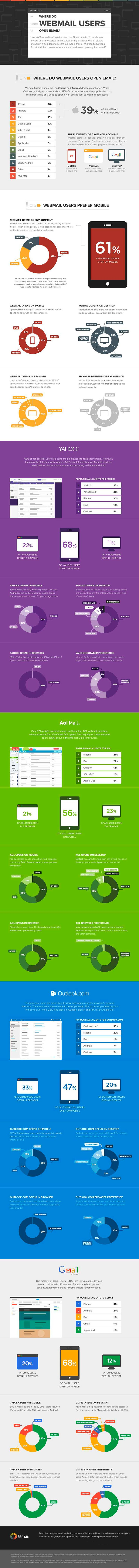 email marketing herramienta fundamental en movil