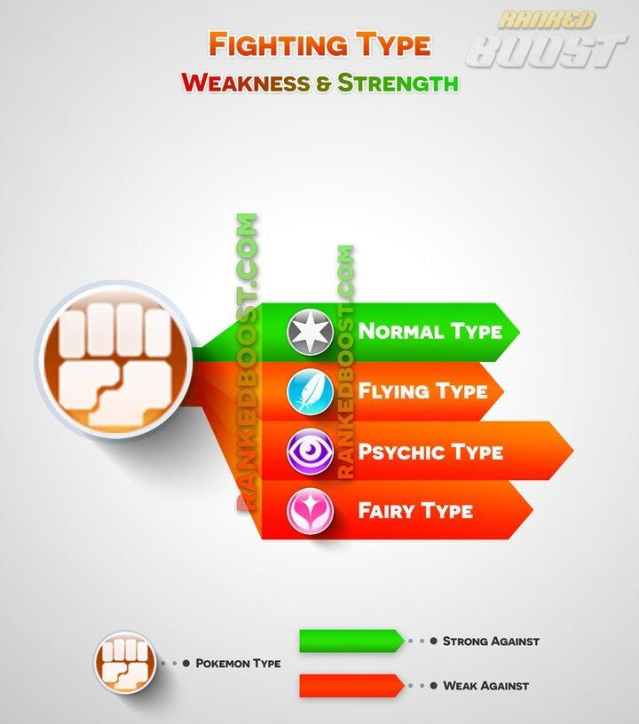 fighting-type pokemon-go type chart