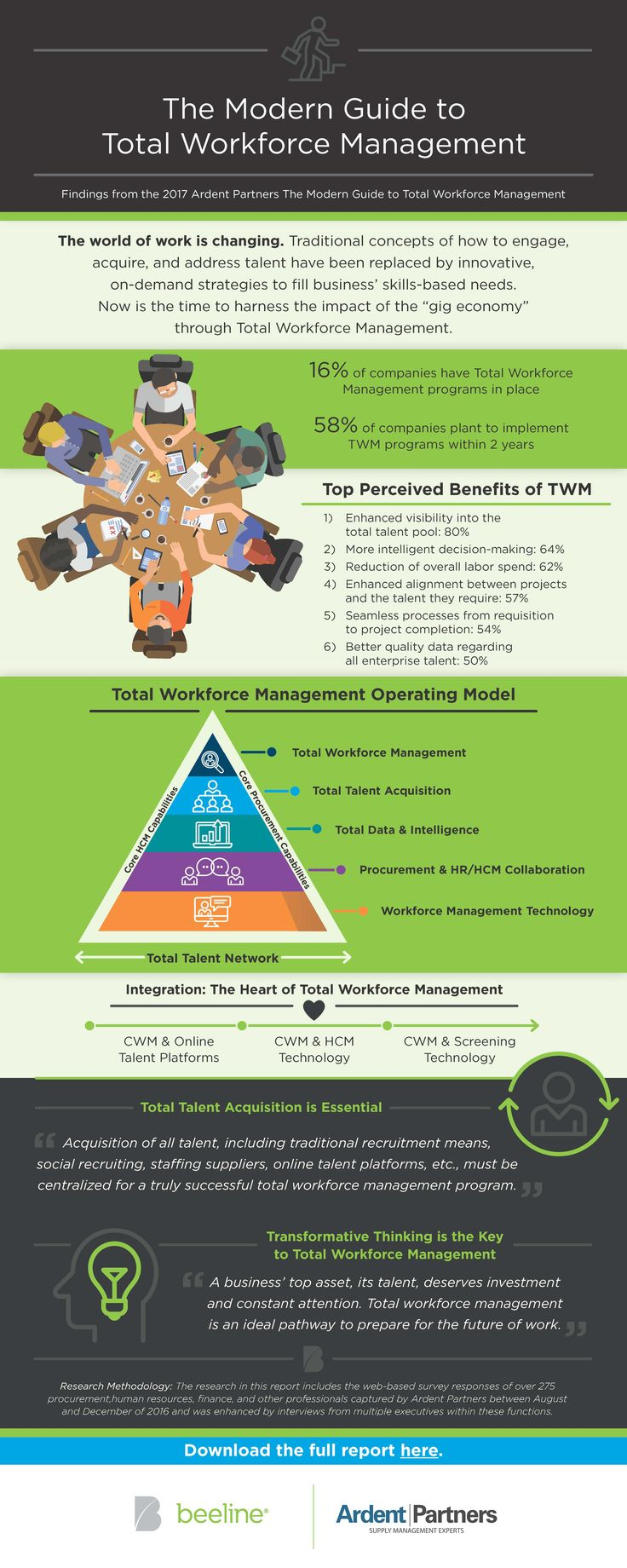 The Modern Guide to Total Workforce Management Infographic - Beeline.com