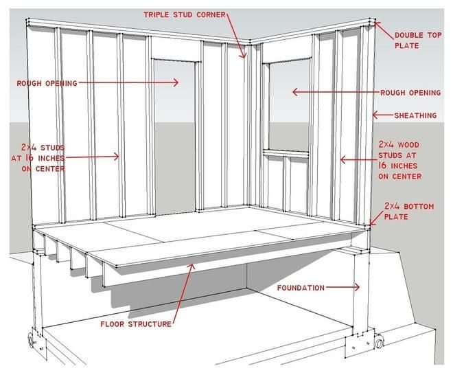 http://www.houzz.com/ideabooks/10492368/list/know-your-house-components-of-efficient-walls