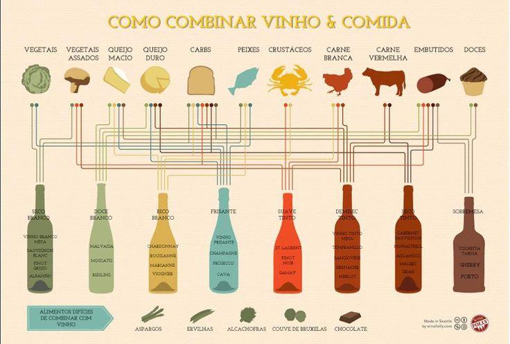 combinar vinho e comida