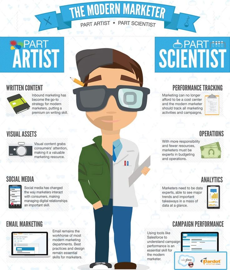 Today's marketing professional is part artist and part scientist. 'This Is What A Modern Marketing Professional Looks Like'.