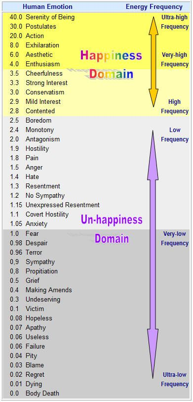 Just a little something about emotions and frequencies. Positive vs. Negative sort of thing ... http://www.findingauthentichappiness.com/images/emotionList.jpg