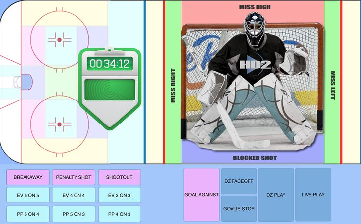 iCODA #icehockey #Goalies #analysis #NHL