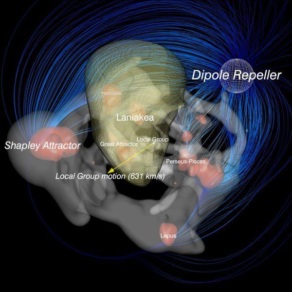 """Znázornenie základnej situácie. Názov Laniakea (pozri Rámček) označuje Miestnu superkopu galaxií, do ktorej patrí aj Mliečna cesta. Pohyb Miestnej skupiny galaxií (Local Group), """"domova"""" Mliečnej cesty vyznačuje žltá šípka. Zdroj priťahovania je vľavo od stredu, odpudzovania vpravo hore"""