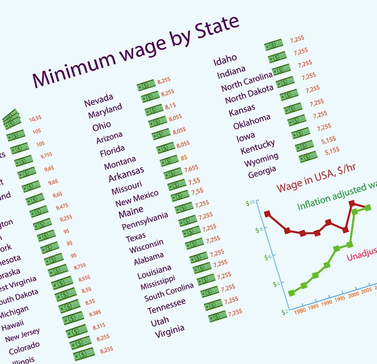 Minimum wage quiz