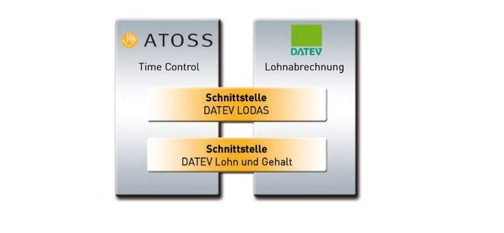 Zeiterfassungssysteme optimieren den DATEV Einsatz
