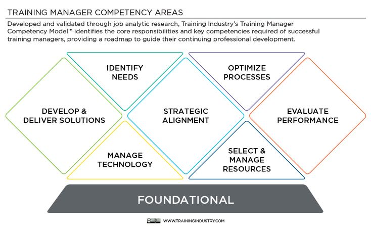 #Training Manager Competency Areas from Training Industry, Inc.