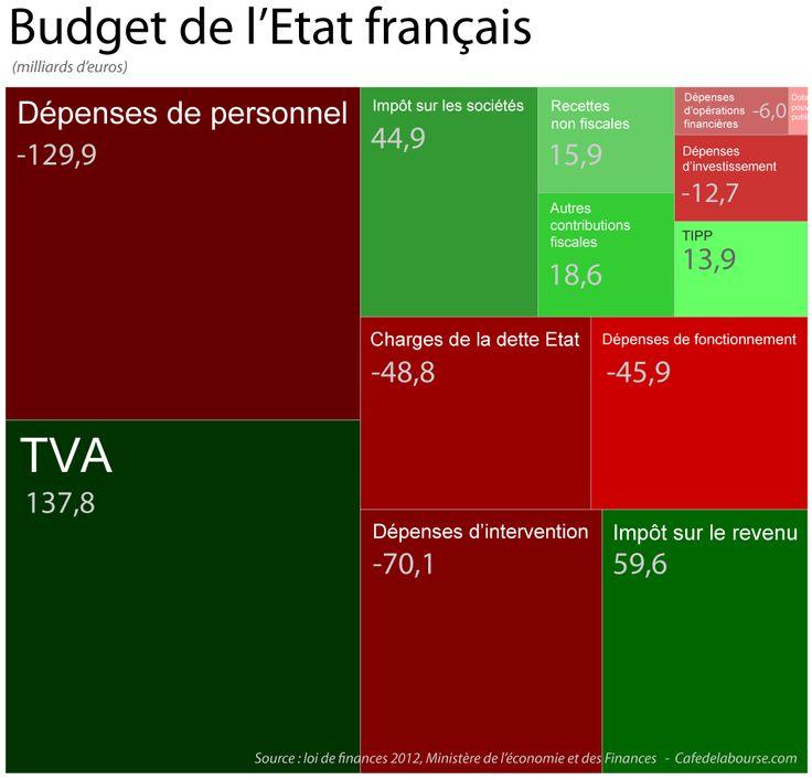 Treemap : Budget du gouvernement français