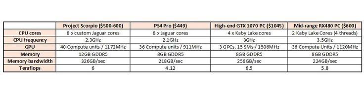 Project Scorpio, PS4 Pro, GTX 1070 PC and mid-range PC compared