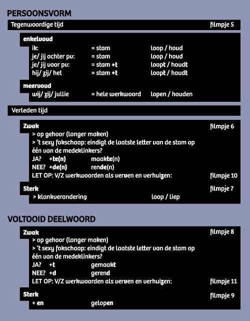 Spellingjuf.nl filmpjes met uitleg over werkwoordspelling