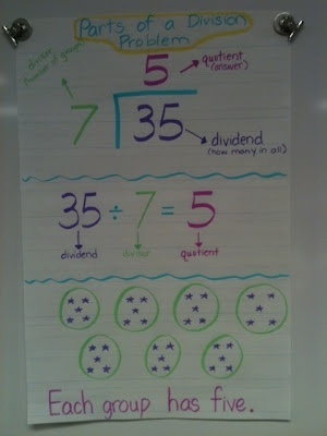 155 best math anchor charts images on pinterest math anchor parts of a division problem anchor chart ccuart Gallery