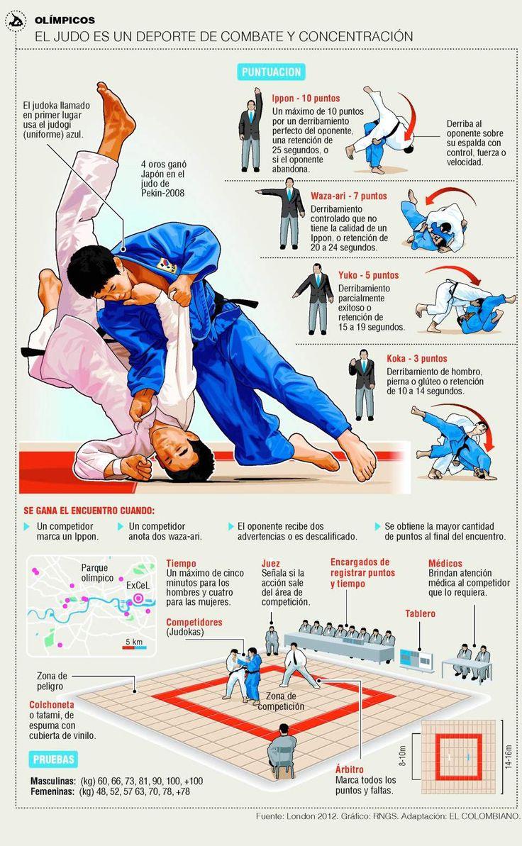 Las reglas y la puntuación en Judo #infografia Visit http://www.budospace.com/category/judo/ for discount Judo supplies!