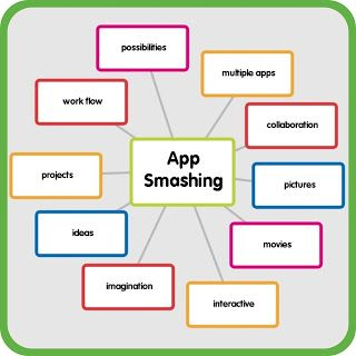 App Smashing: a list of great iPad apps that can be used in many ways to create awesome projects