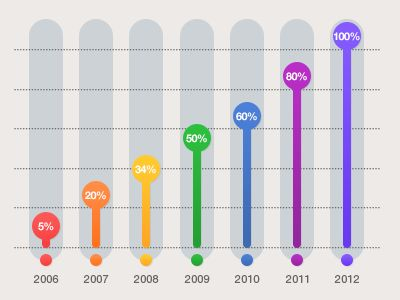 Great bar chart and design elements for industry and project benchmarking infographics.