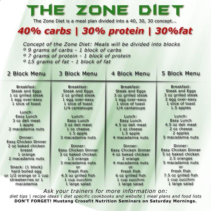 zone diet calculator - Google Search