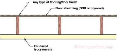 Figure 7: Cavity Insulation with Vapor Barrier—Adding impermeable foil faced insulating sheathing over fiberglass cavity insulation is a hybrid approach that uses the best qualities of both materials. Note that the optimum location for the airspace is above the cavity insulation. Are you folks paying attention at the EPA ENERGY STAR® Program? Makes for warmer floors—this is the same detail that should be used under bedrooms over garages.